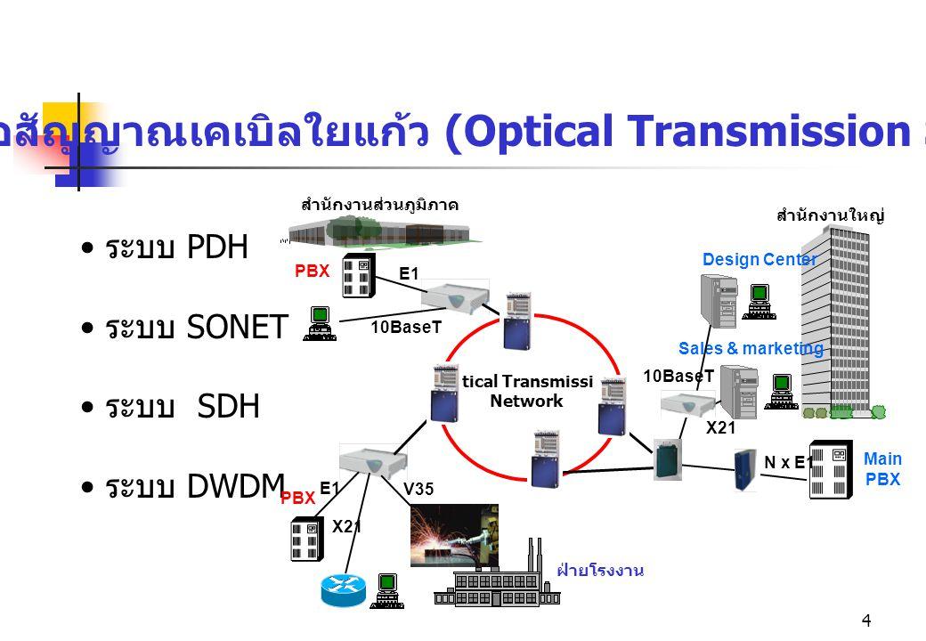 ระบบสื่อสัญญาณเคเบิลใยแก้ว (Optical Transmission System)