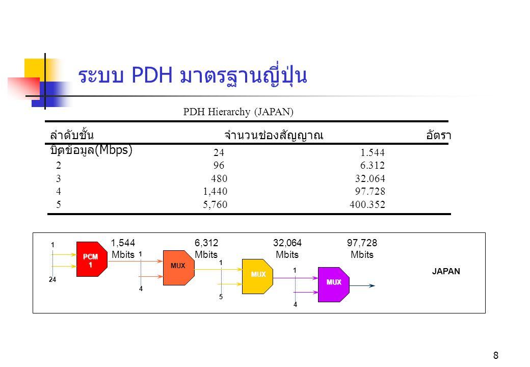 ระบบ PDH มาตรฐานญี่ปุ่น
