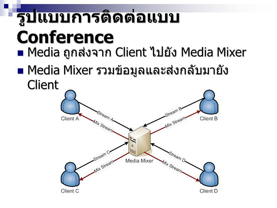 รูปแบบการติดต่อแบบ Conference