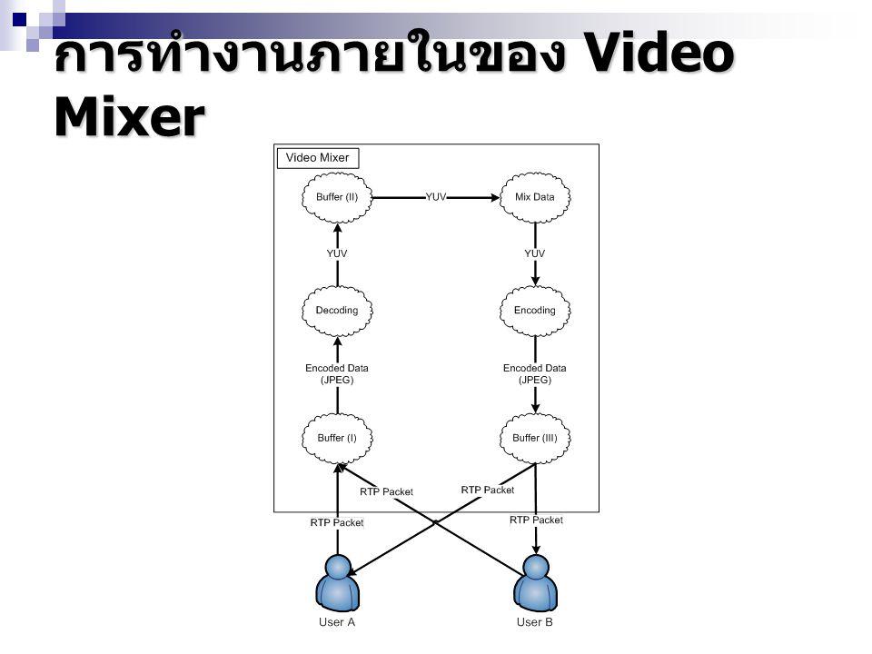 การทำงานภายในของ Video Mixer