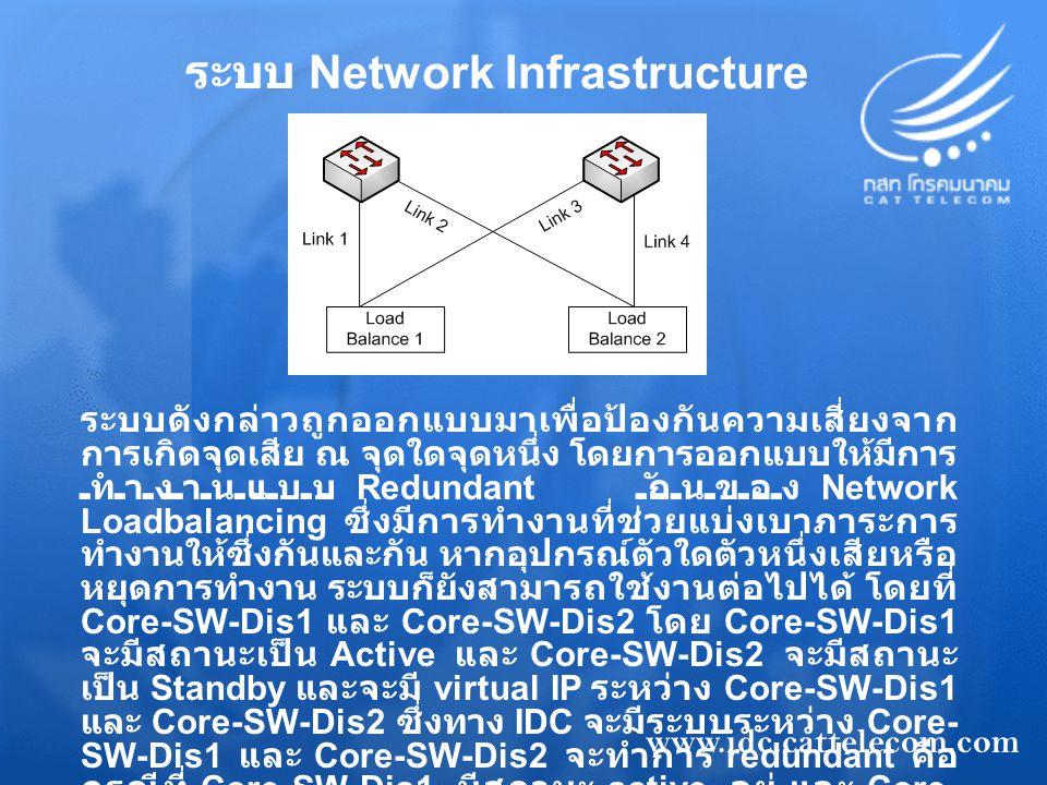 ระบบ Network Infrastructure