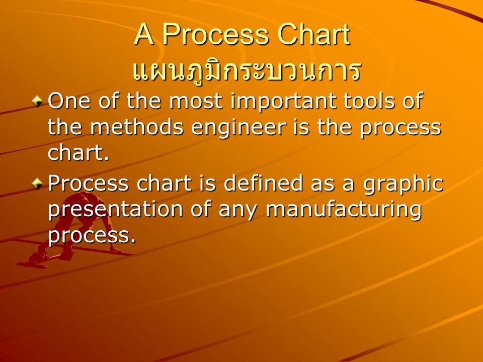 A Process Chart แผนภูมิกระบวนการ