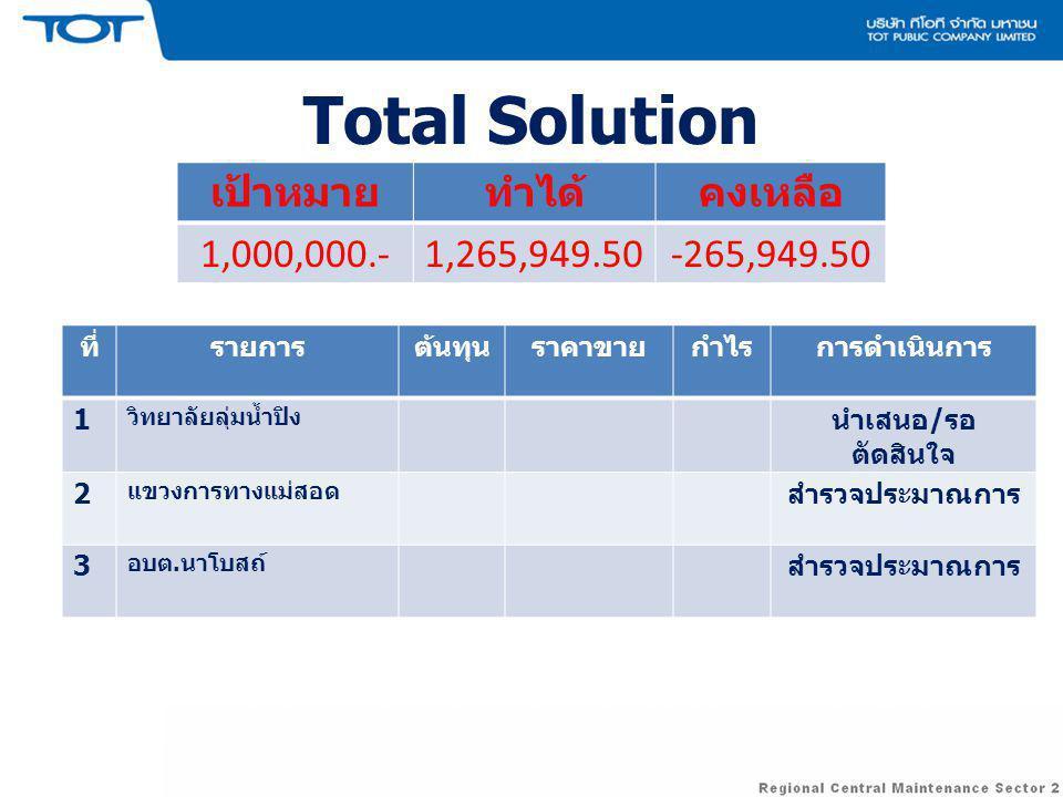 Total Solution เป้าหมาย ทำได้ คงเหลือ 1,000,000.- 1,265,949.50