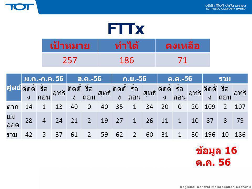 FTTx เป้าหมาย ทำได้ คงเหลือ 257 186 71 ข้อมูล 16 ต.ค. 56 ศูนย์