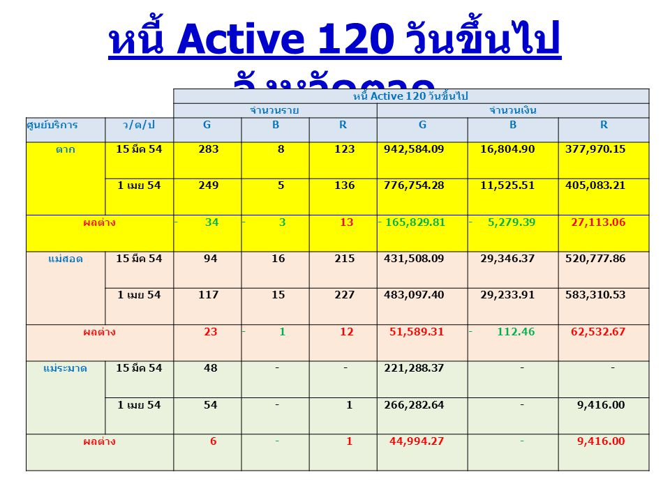 หนี้ Active 120 วันขึ้นไป จังหวัดตาก