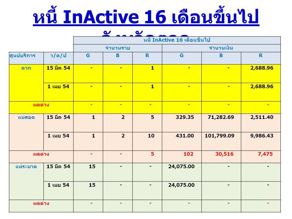 หนี้ InActive 16 เดือนขึ้นไป จังหวัดตาก