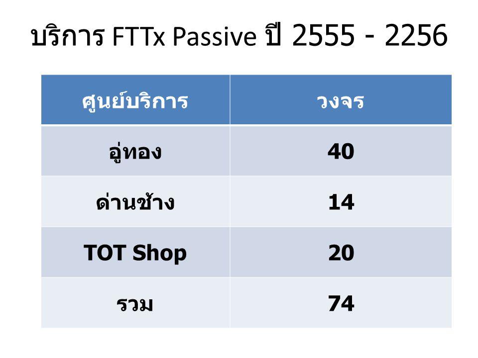 บริการ FTTx Passive ปี 2555 - 2256