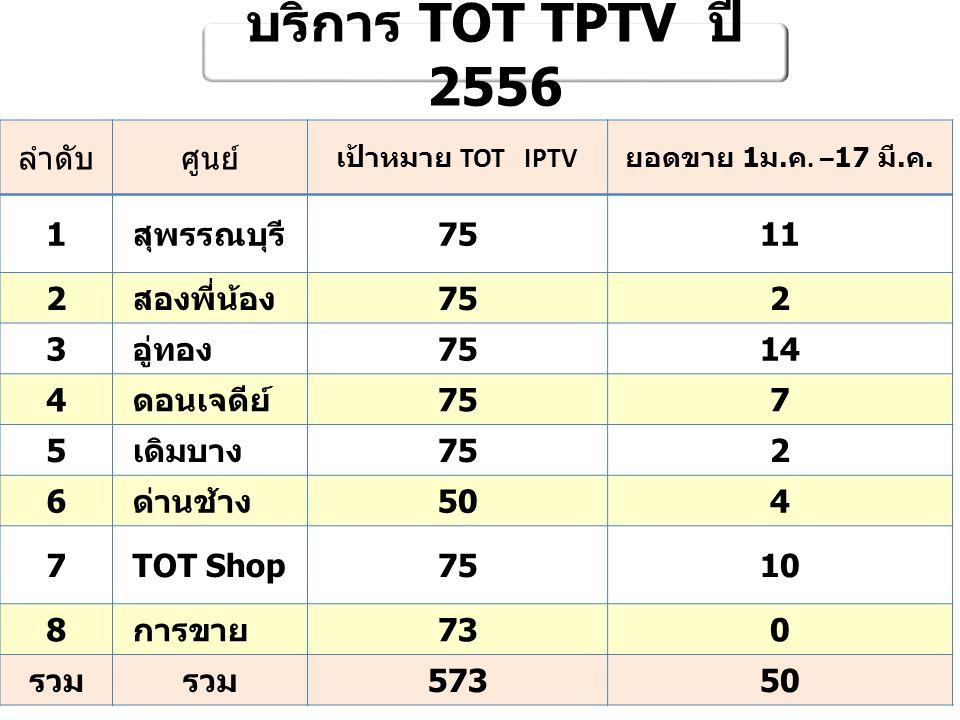 บริการ TOT TPTV ปี 2556 ลำดับ ศูนย์ 1 สุพรรณบุรี 75 11 2 สองพี่น้อง 3