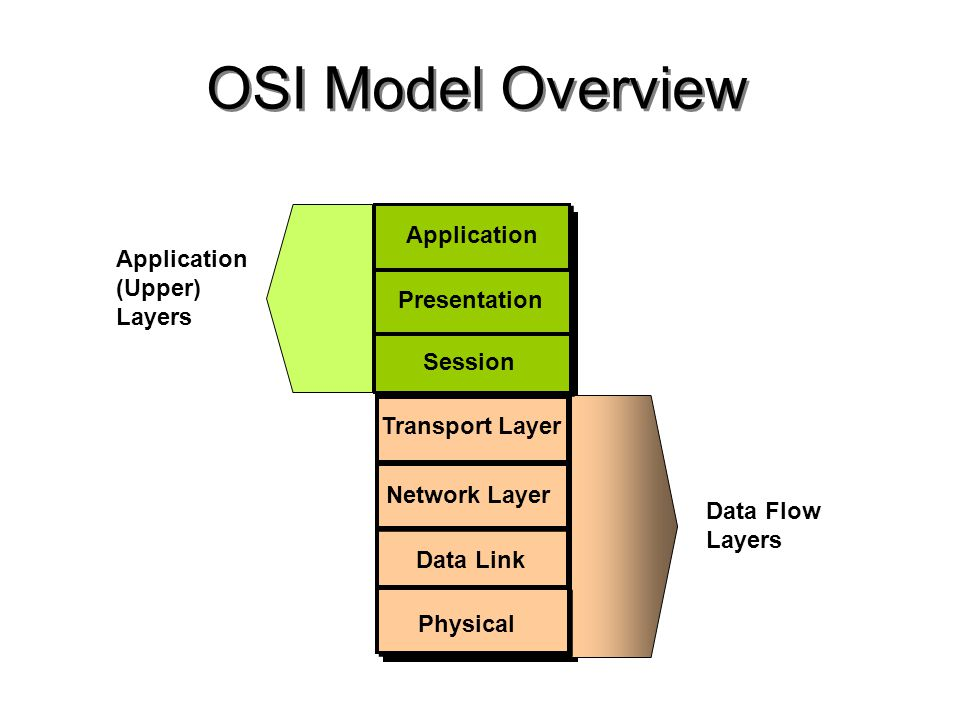 OSI Model Overview Application (Upper) Layers Presentation Session