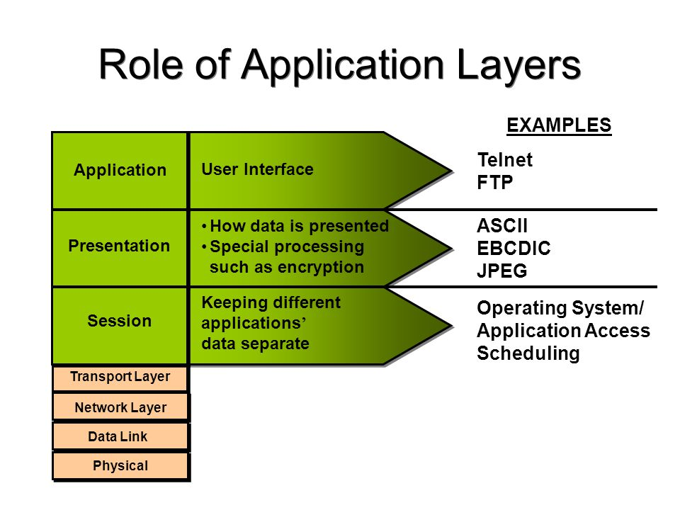 Role of Application Layers