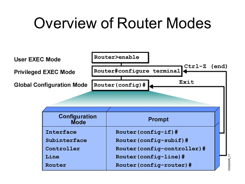 Overview of Router Modes