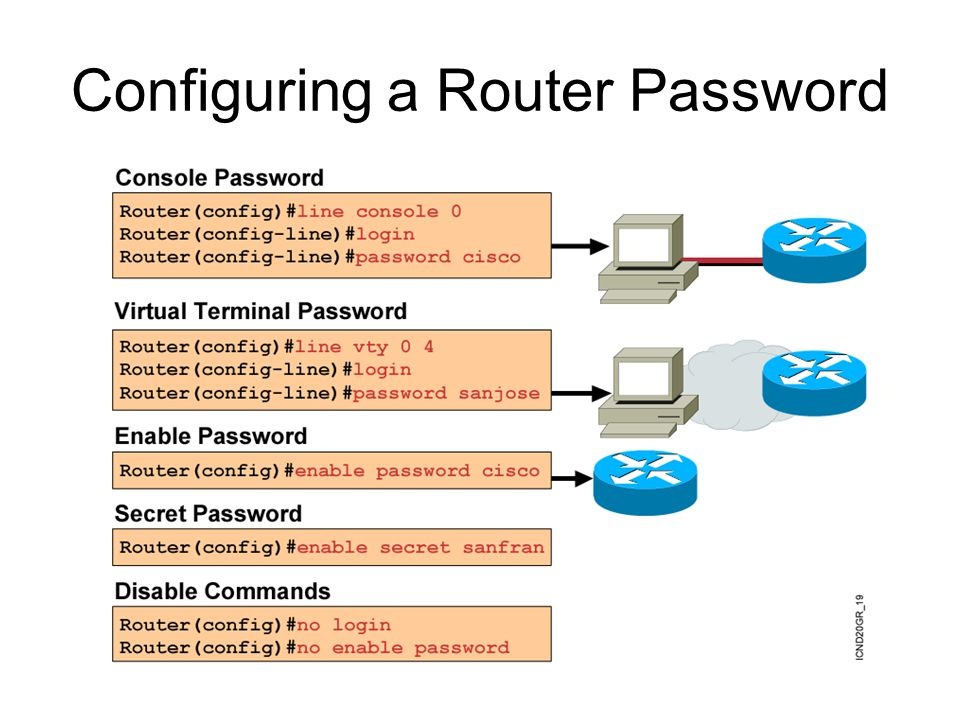 Configuring a Router Password