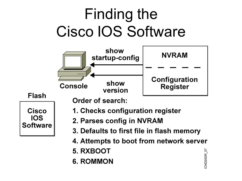 Finding the Cisco IOS Software
