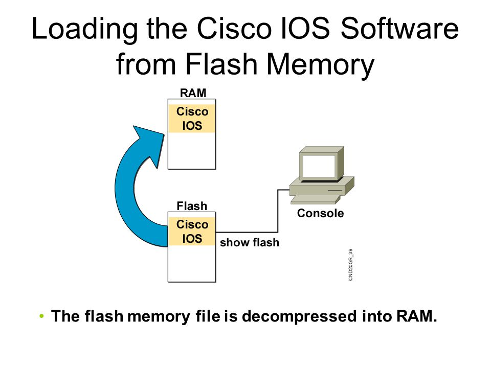 Loading the Cisco IOS Software from Flash Memory