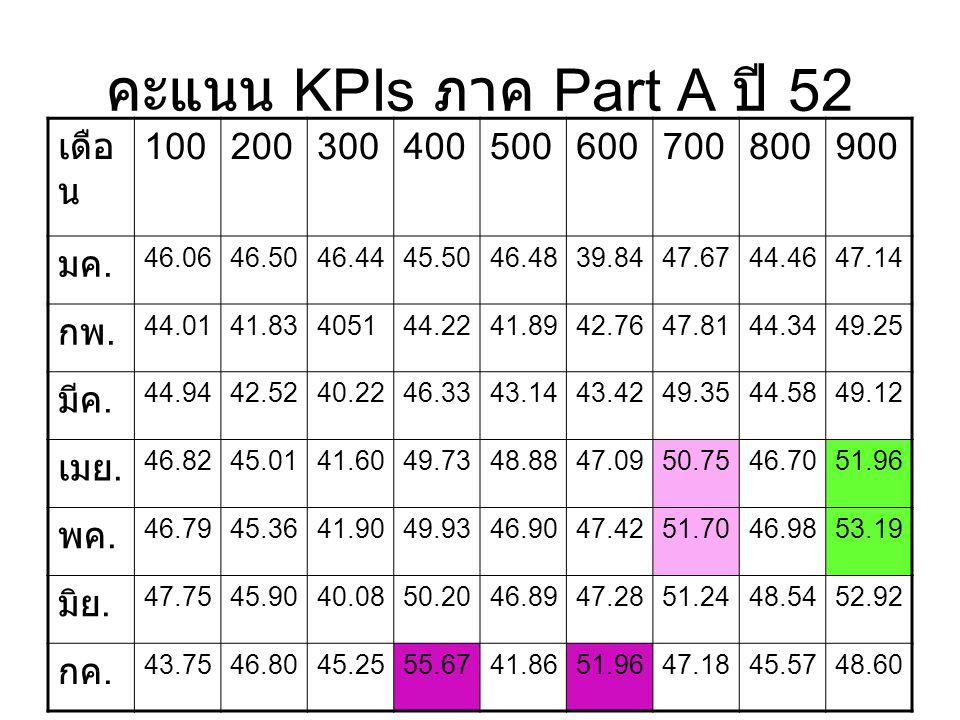 คะแนน KPIs ภาค Part A ปี 52 เดือน 100 200 300 400 500 600 700 800 900