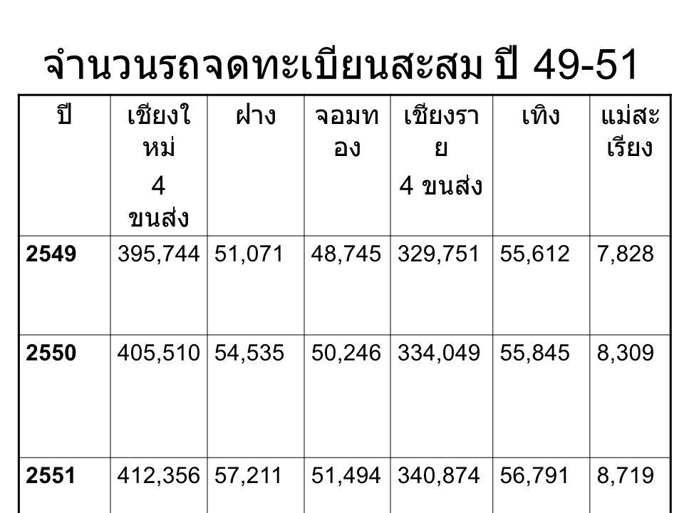 จำนวนรถจดทะเบียนสะสม ปี 49-51