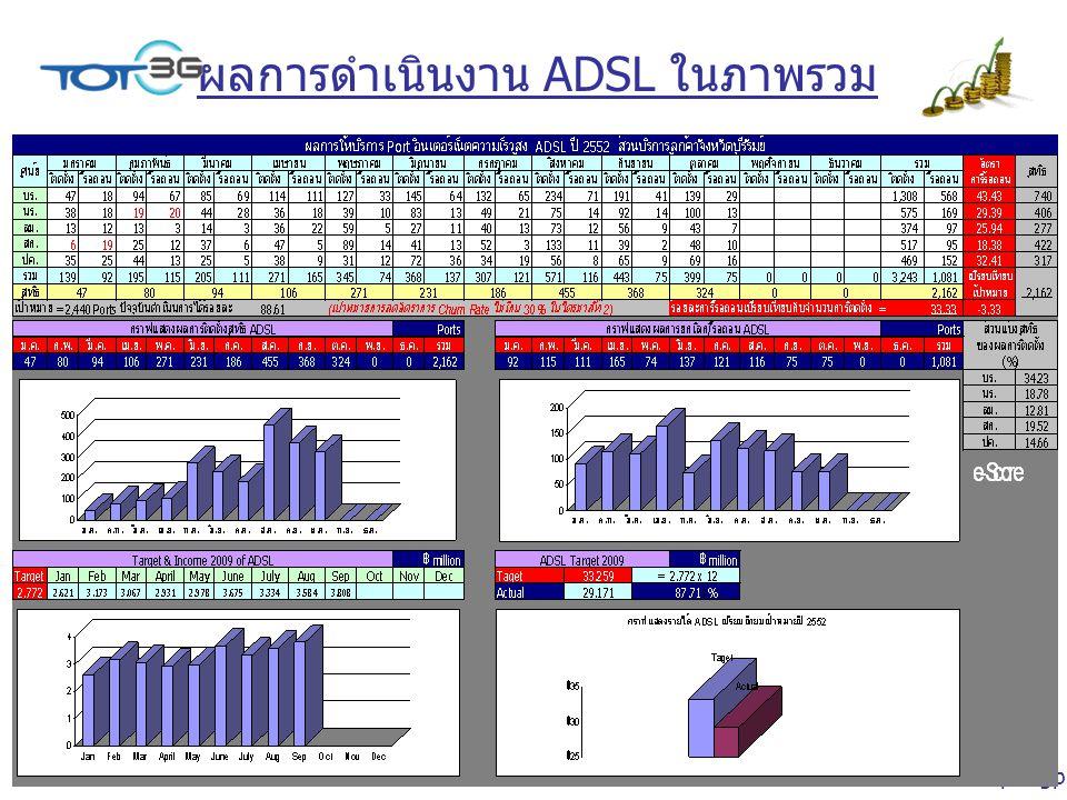 ผลการดำเนินงาน ADSL ในภาพรวม