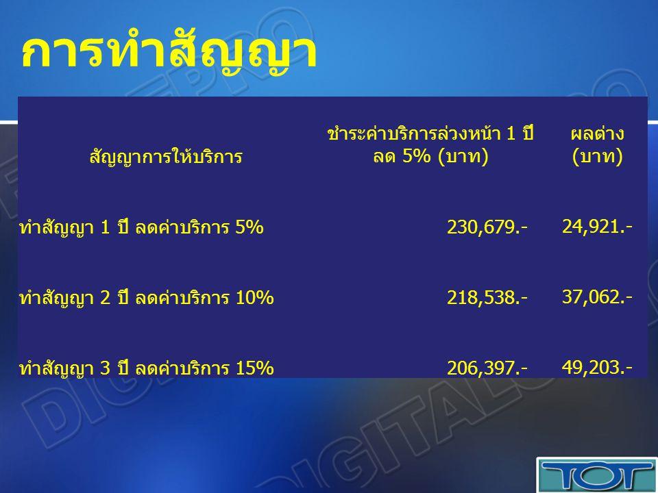 ชำระค่าบริการล่วงหน้า 1 ปี ลด 5% (บาท)