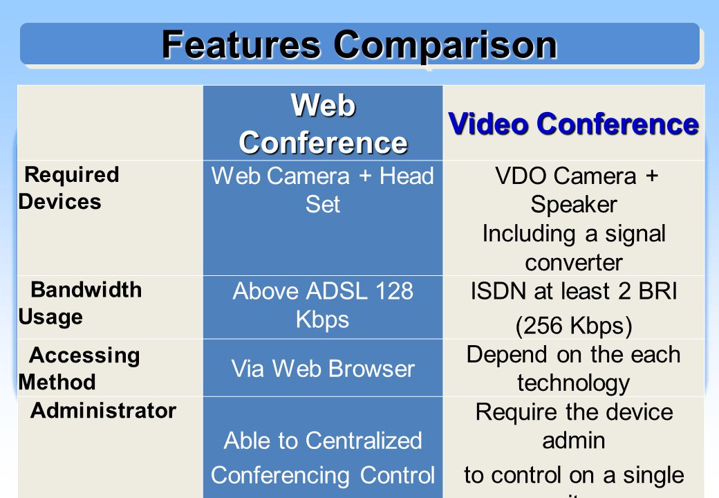 Features Comparison Web Conference Video Conference