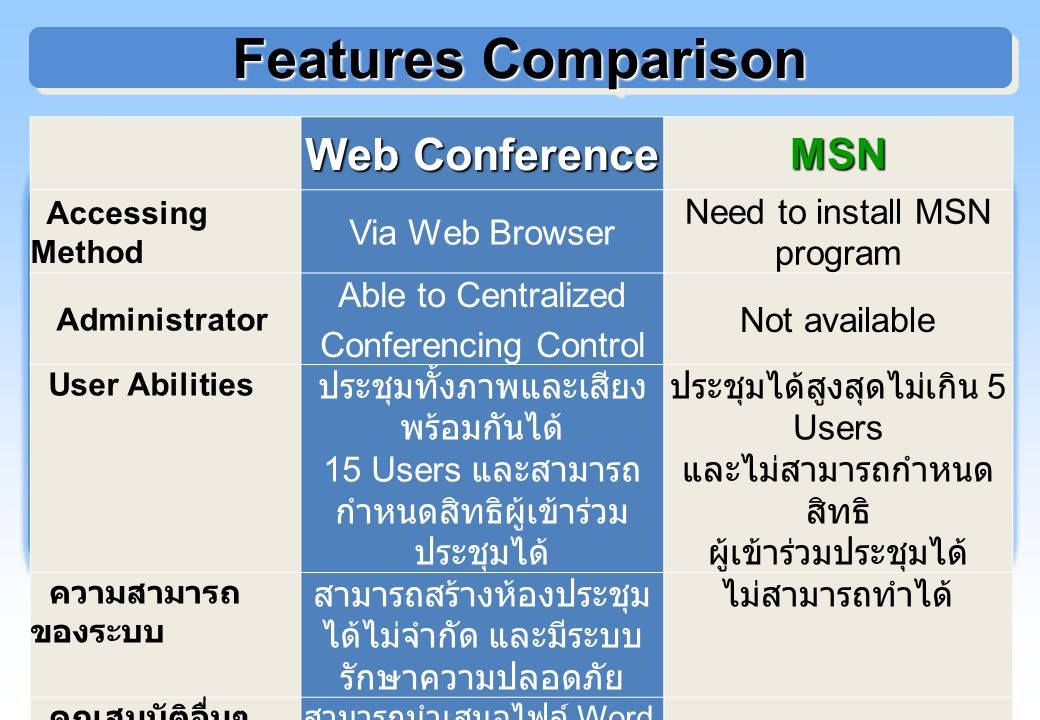 Features Comparison Web Conference MSN Via Web Browser