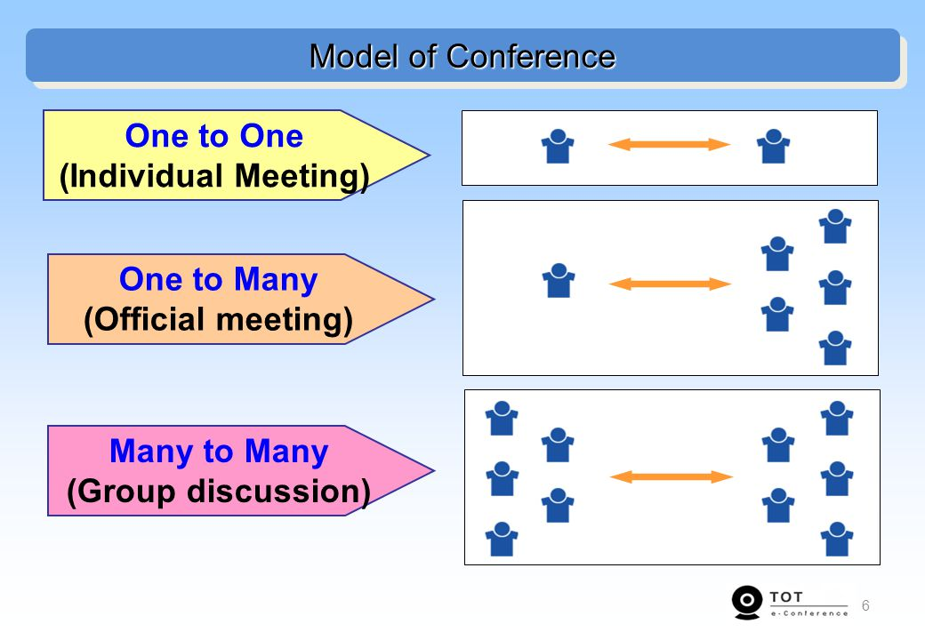 Model of Conference One to One. (Individual Meeting) One to Many. (Official meeting) Many to Many.