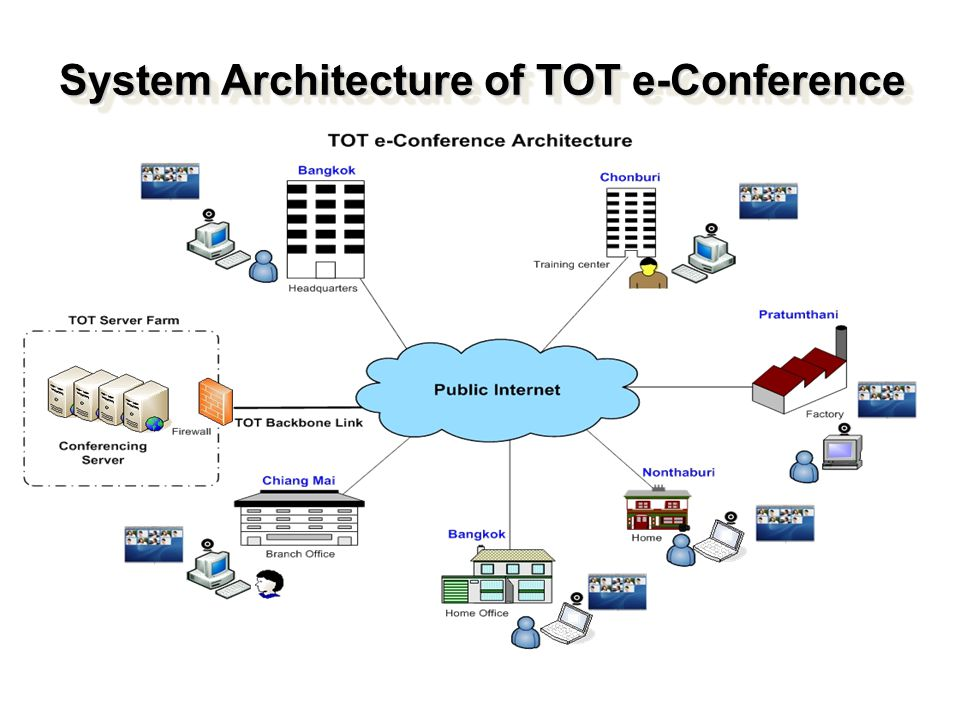 System Architecture of TOT e-Conference