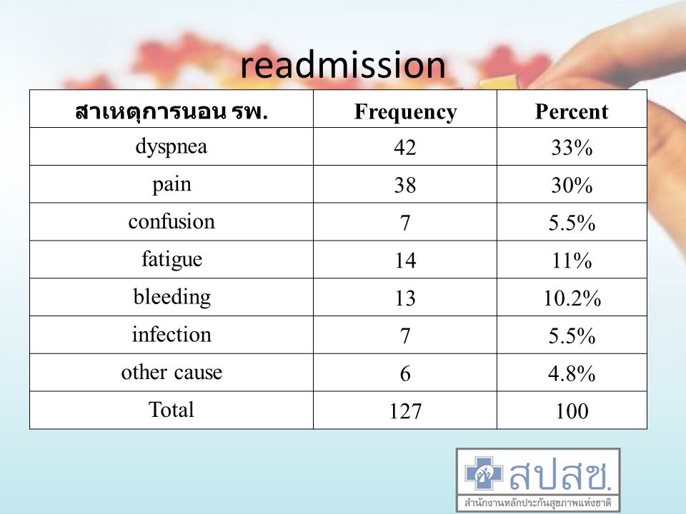 readmission สาเหตุการนอน รพ. Frequency Percent dyspnea 42 33% pain 38