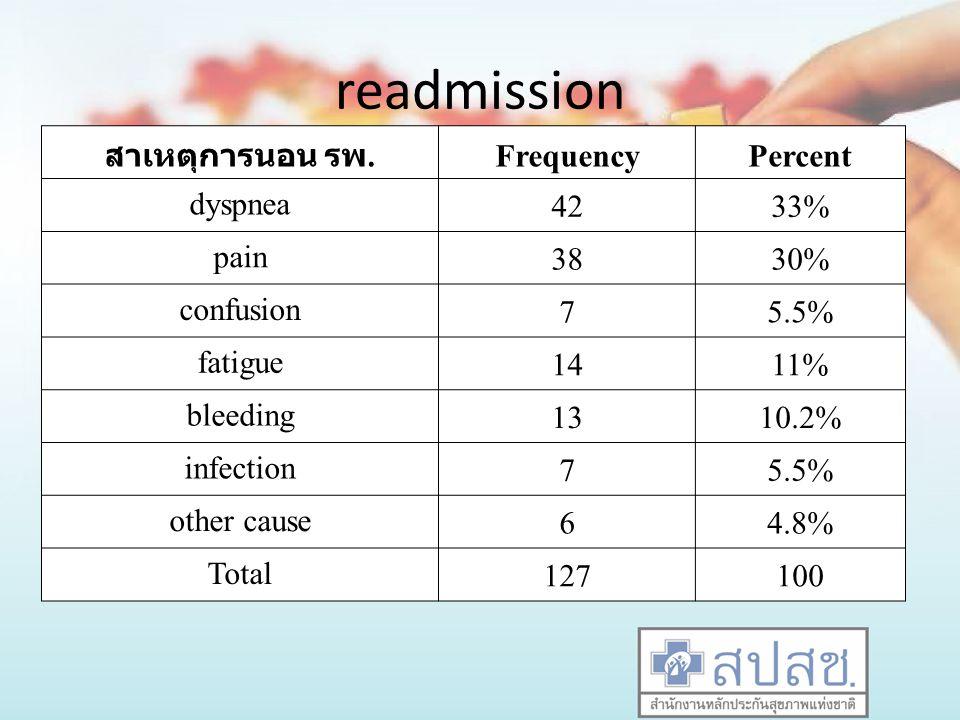 readmission สาเหตุการนอน รพ. Frequency Percent dyspnea 42 33% pain 38