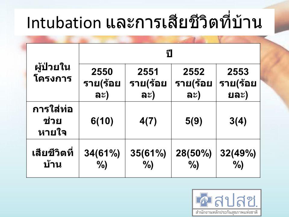 Intubation และการเสียชีวิตที่บ้าน