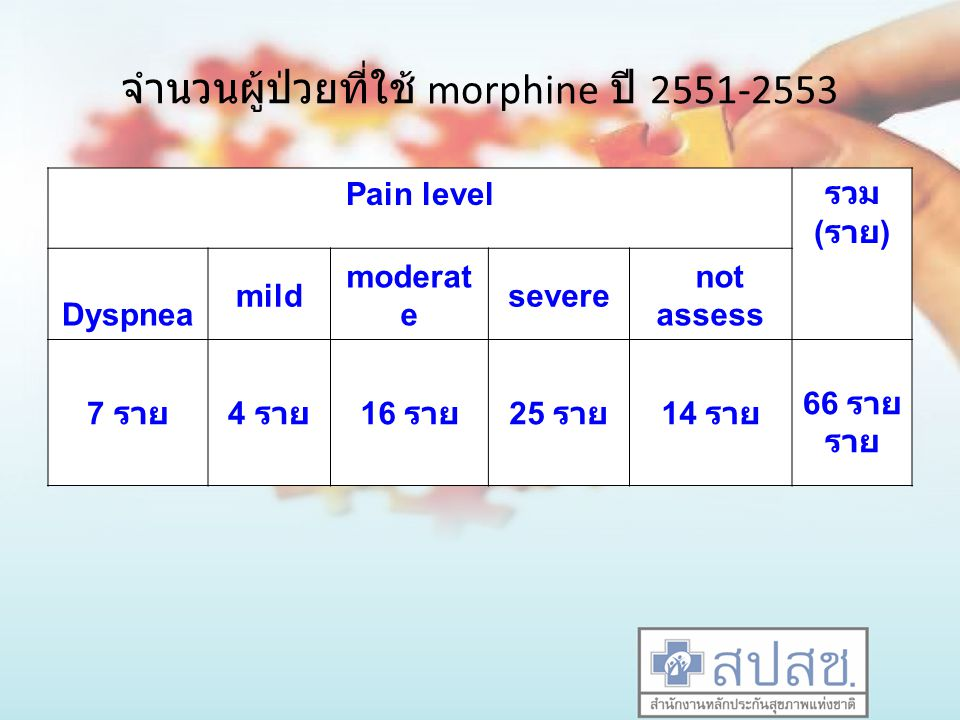 จำนวนผู้ป่วยที่ใช้ morphine ปี 2551-2553
