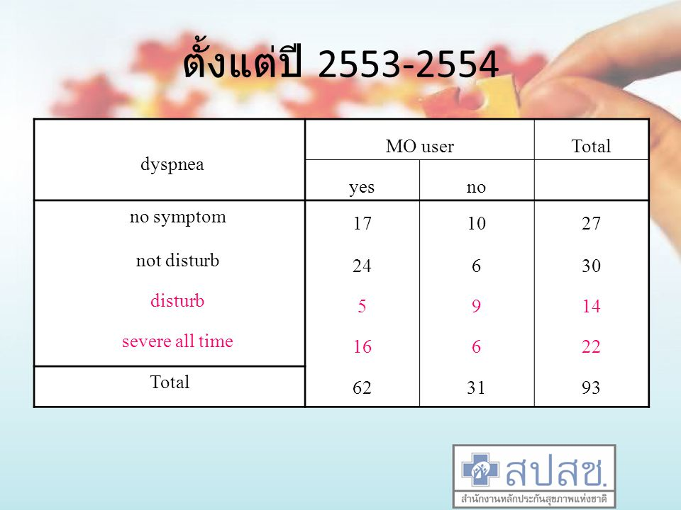ตั้งแต่ปี 2553-2554 dyspnea MO user Total yes no no symptom 17 10 27