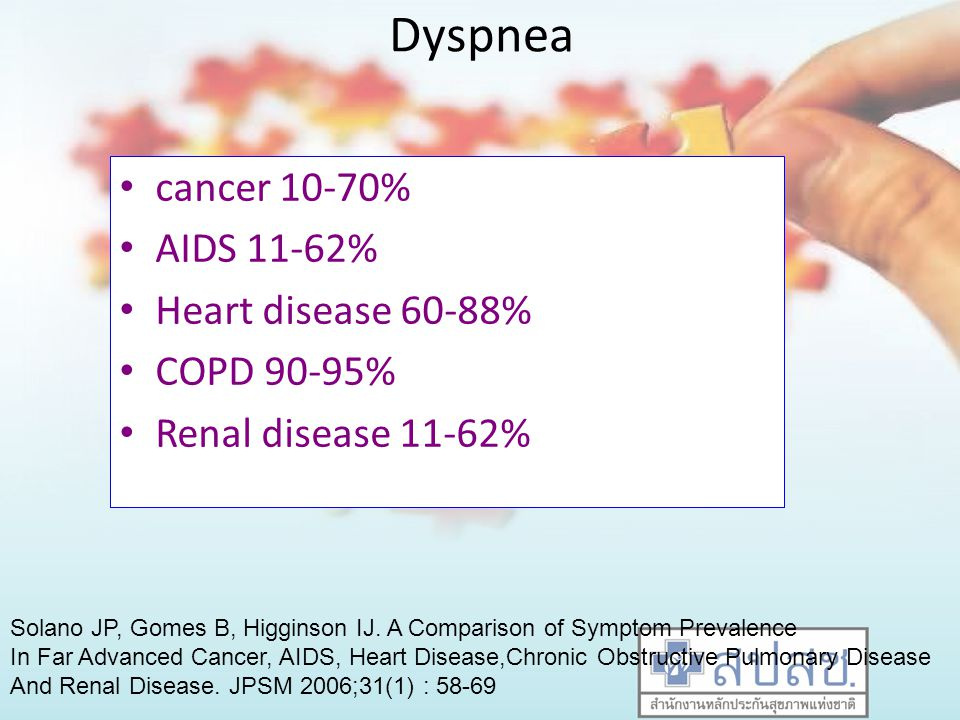 Dyspnea cancer 10-70% AIDS 11-62% Heart disease 60-88% COPD 90-95%