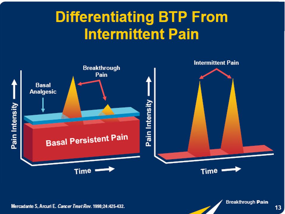 There is no persistent pain and around the clock analgesia in intermittent pain.