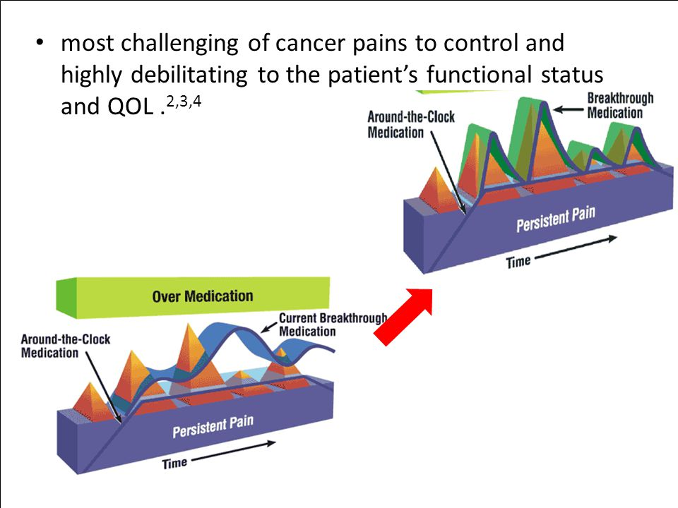 most challenging of cancer pains to control and highly debilitating to the patient's functional status and QOL .2,3,4