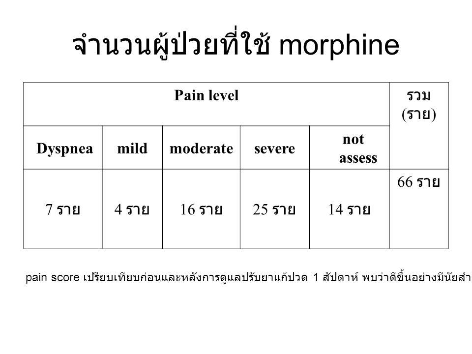 จำนวนผู้ป่วยที่ใช้ morphine