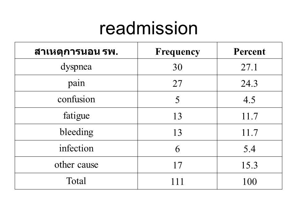 readmission สาเหตุการนอน รพ. Frequency Percent dyspnea 30 27.1 pain 27