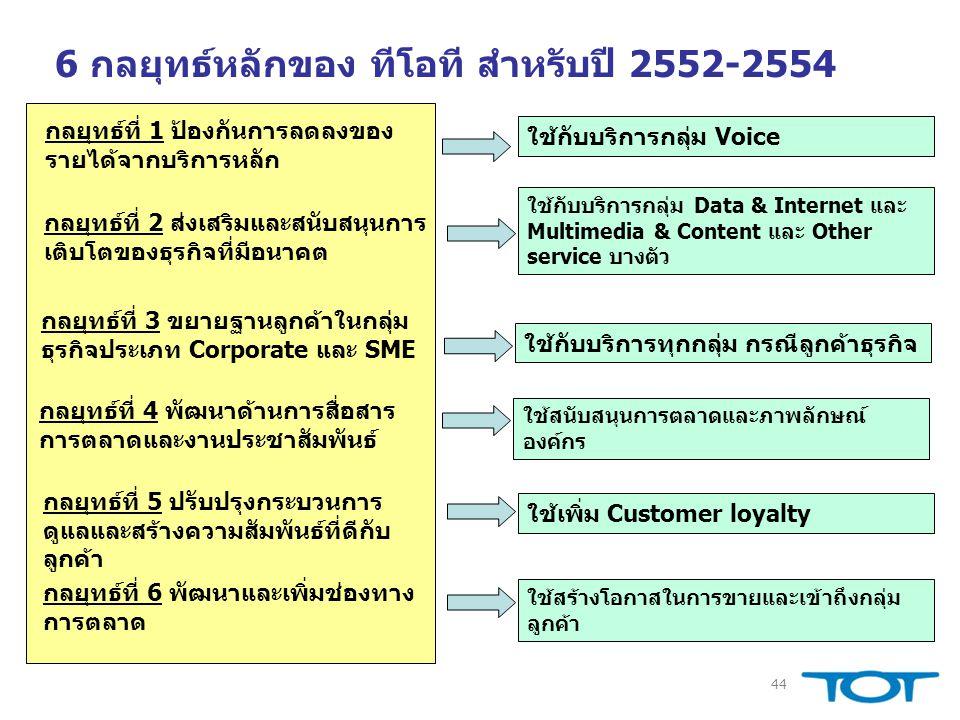 6 กลยุทธ์หลักของ ทีโอที สำหรับปี 2552-2554