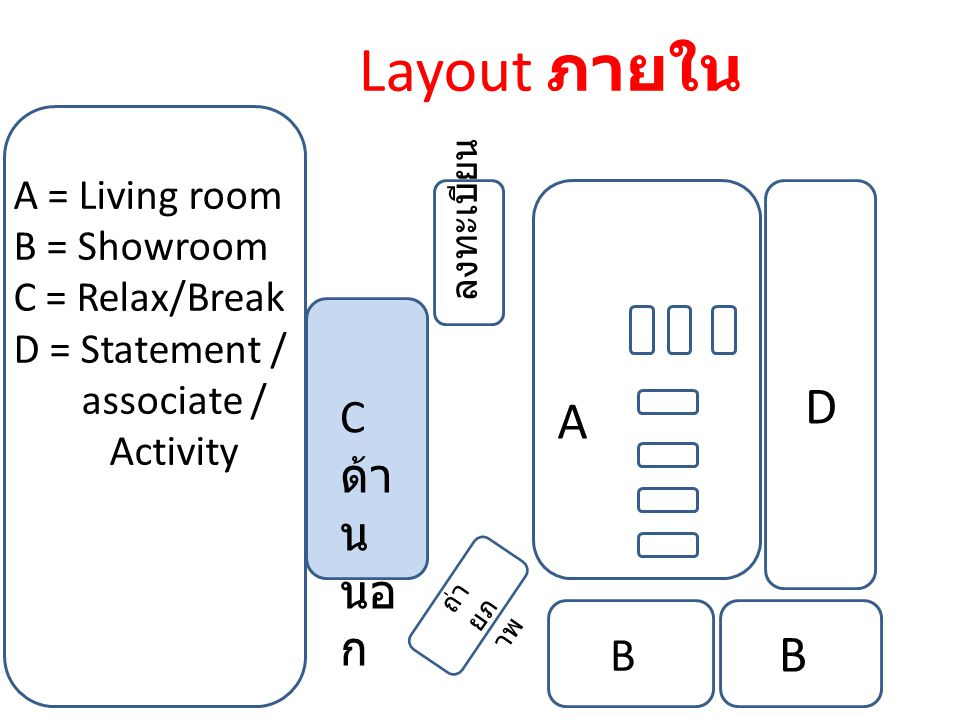 Layout ภายใน D A B C ด้านนอก B A = Living room B = Showroom