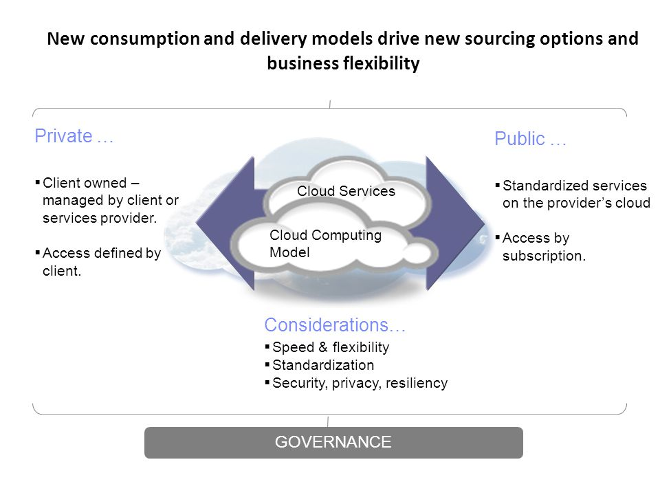 New consumption and delivery models drive new sourcing options and business flexibility