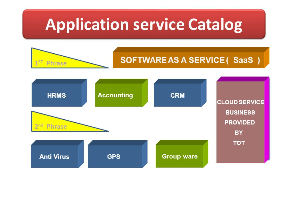 Application service Catalog
