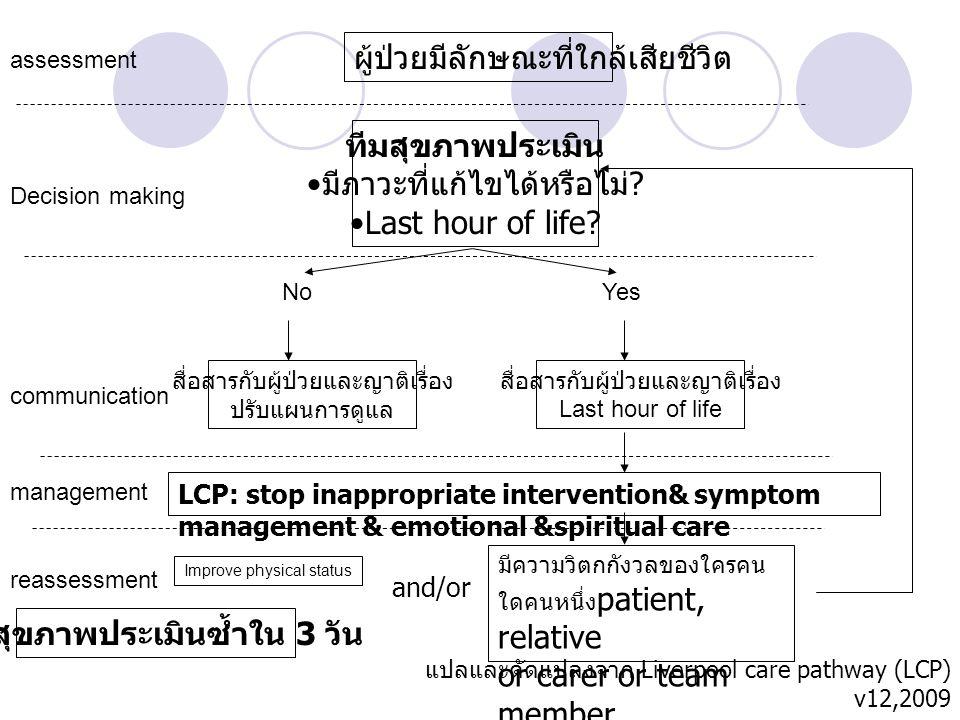 แปลและดัดแปลงจาก Liverpool care pathway (LCP) v12,2009