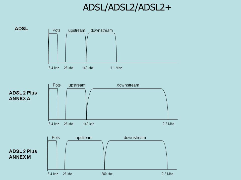 ADSL/ADSL2/ADSL2+ ADSL ADSL 2 Plus ANNEX A ADSL 2 Plus ANNEX M