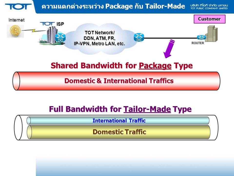 ความแตกต่างระหว่าง Package กับ Tailor-Made