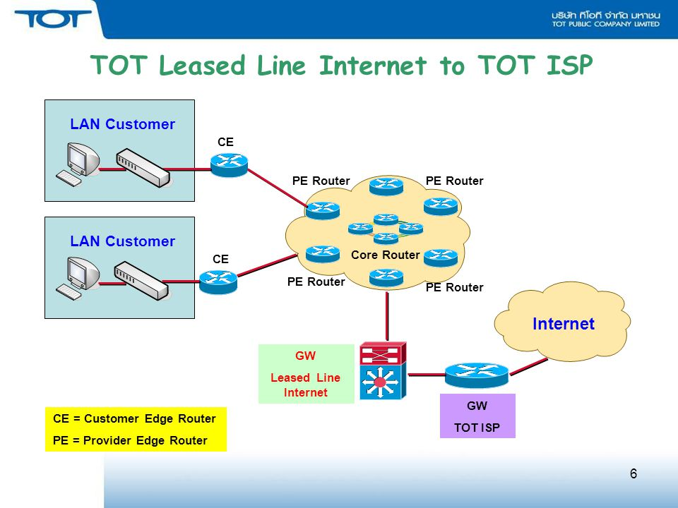 TOT Leased Line Internet to TOT ISP