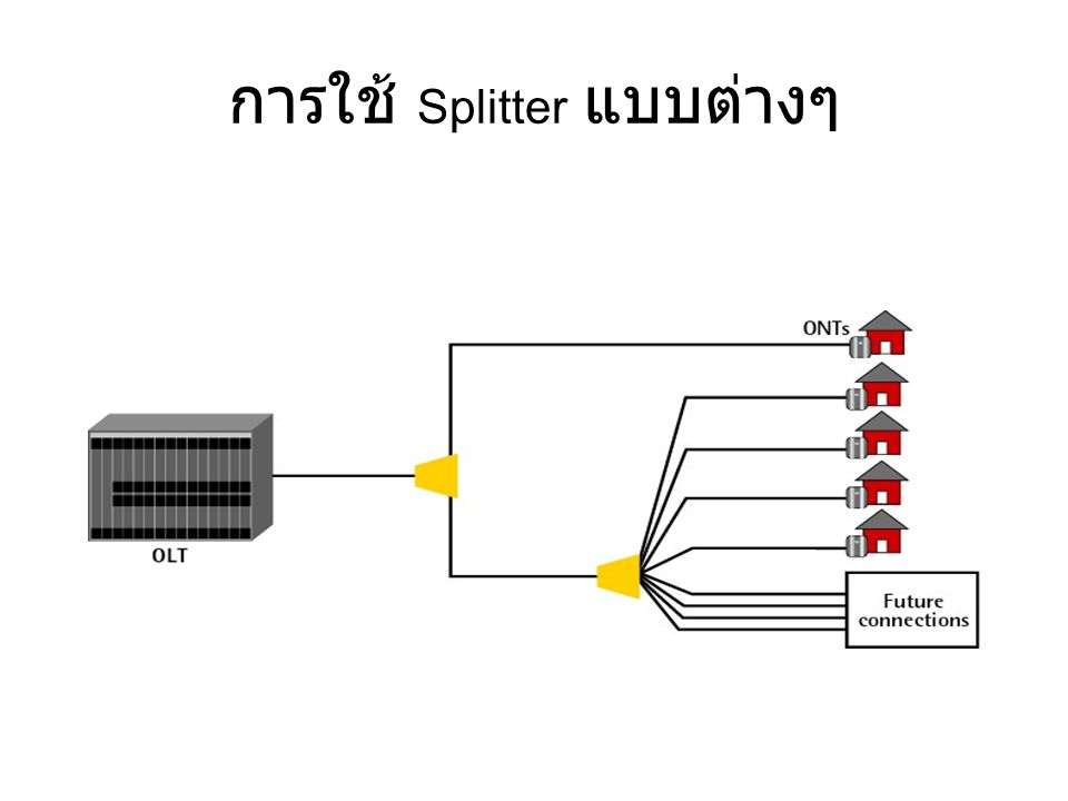 การใช้ Splitter แบบต่างๆ