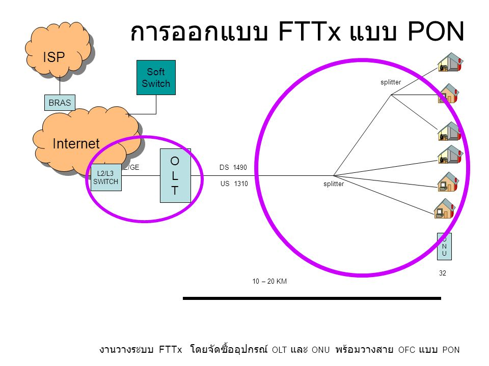 การออกแบบ FTTx แบบ PON ISP Internet O L T Soft Switch BRAS splitter