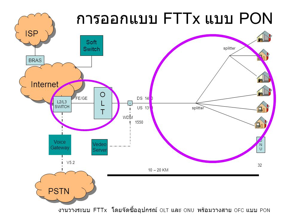 การออกแบบ FTTx แบบ PON ISP Internet PSTN O L T Soft Switch BRAS Voice
