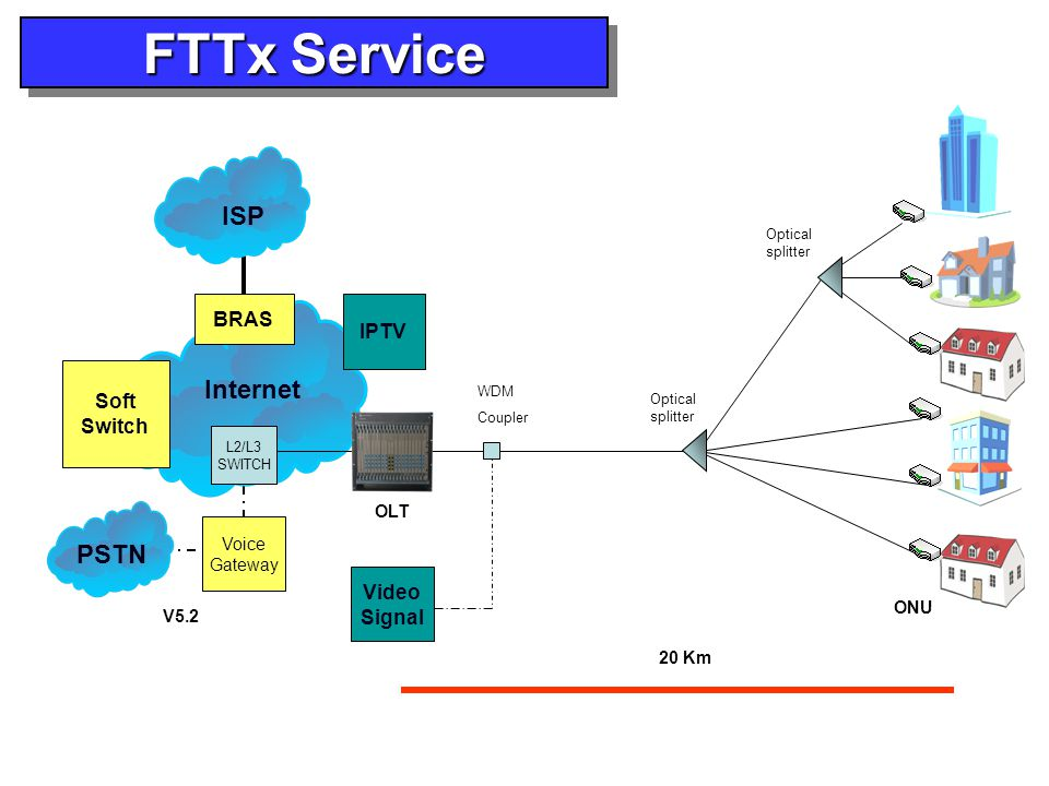FTTx Service ISP Internet PSTN BRAS IPTV Soft Switch Video Signal OLT