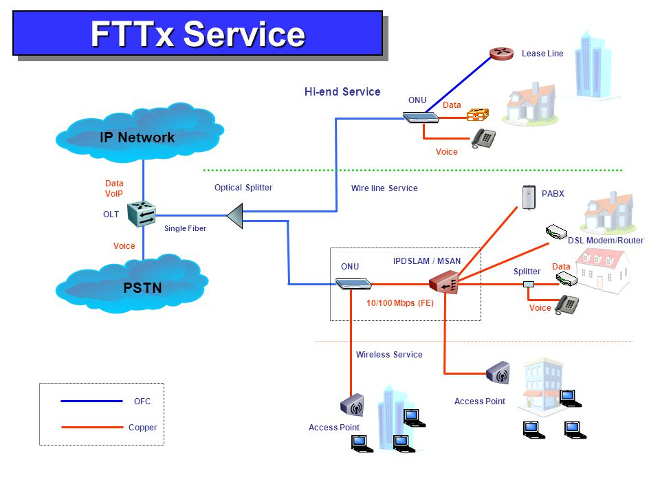 FTTx Service IP Network PSTN Hi-end Service Lease Line ONU Data Voice