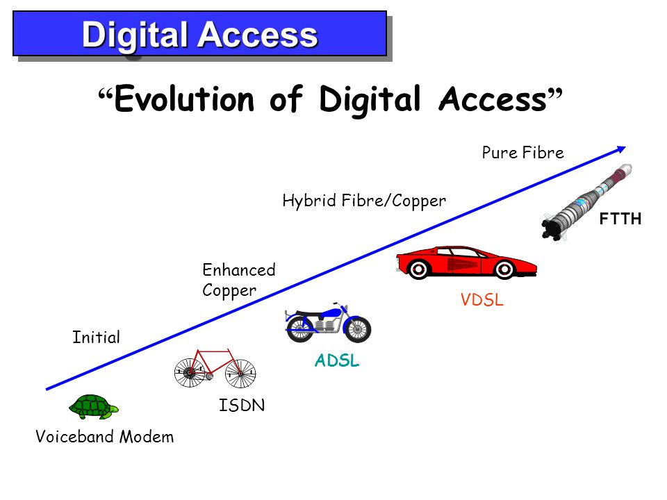 Evolution of Digital Access
